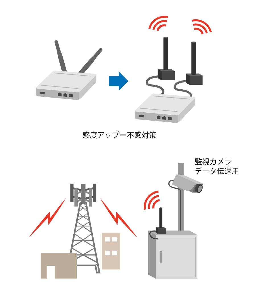 Wide Area Multifrequency Antenna用途画像1